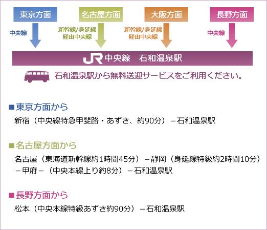 東京方面、名古屋方面、長野方面から石和温泉駅までのご案内